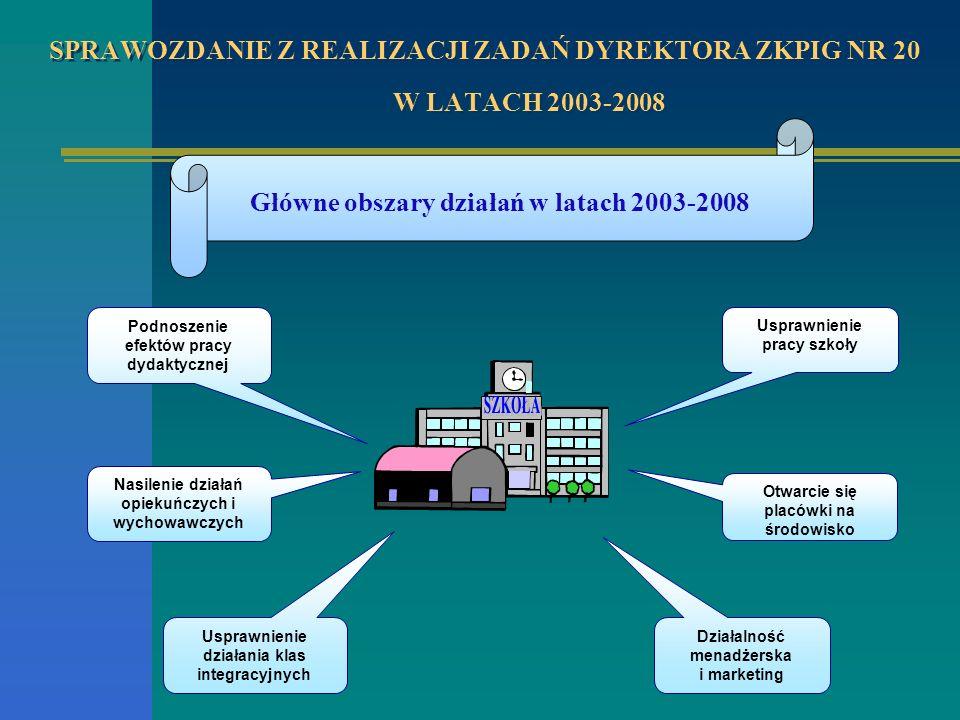 Główne obszary działań w latach 2003-2008