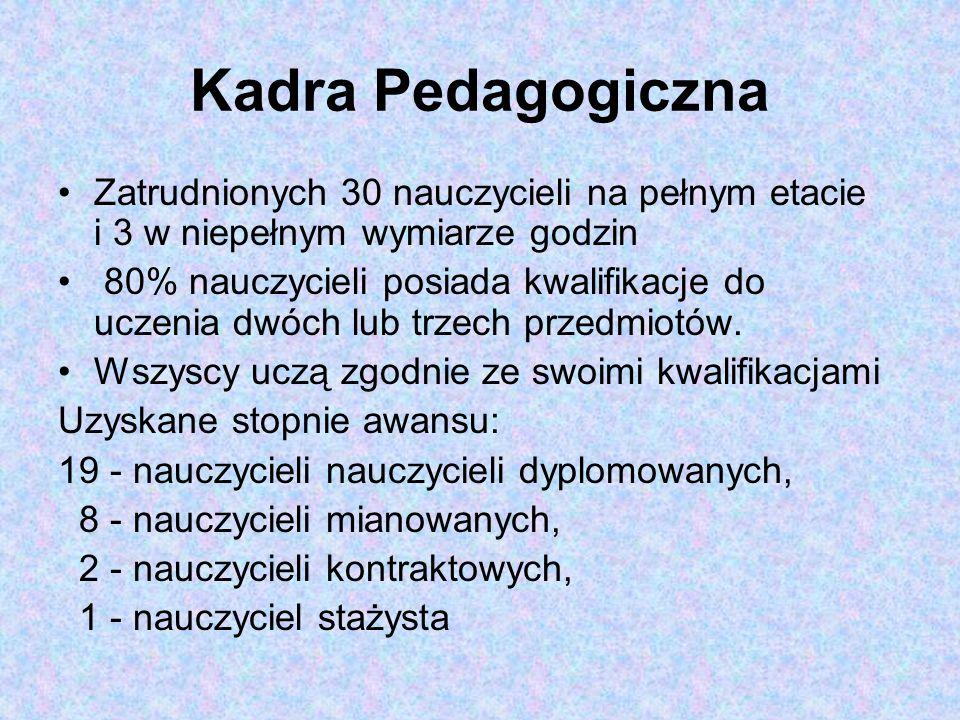 Kadra Pedagogiczna Zatrudnionych 30 nauczycieli na pełnym etacie i 3 w niepełnym wymiarze godzin.