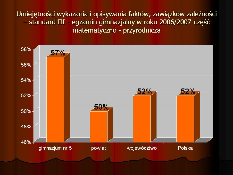 Umiejętności wykazania i opisywania faktów, zawiązków zależności – standard III - egzamin gimnazjalny w roku 2006/2007 część matematyczno - przyrodnicza