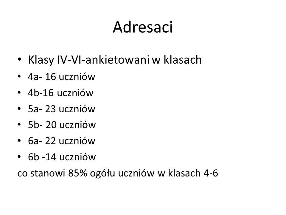 Adresaci Klasy IV-VI-ankietowani w klasach 4a- 16 uczniów