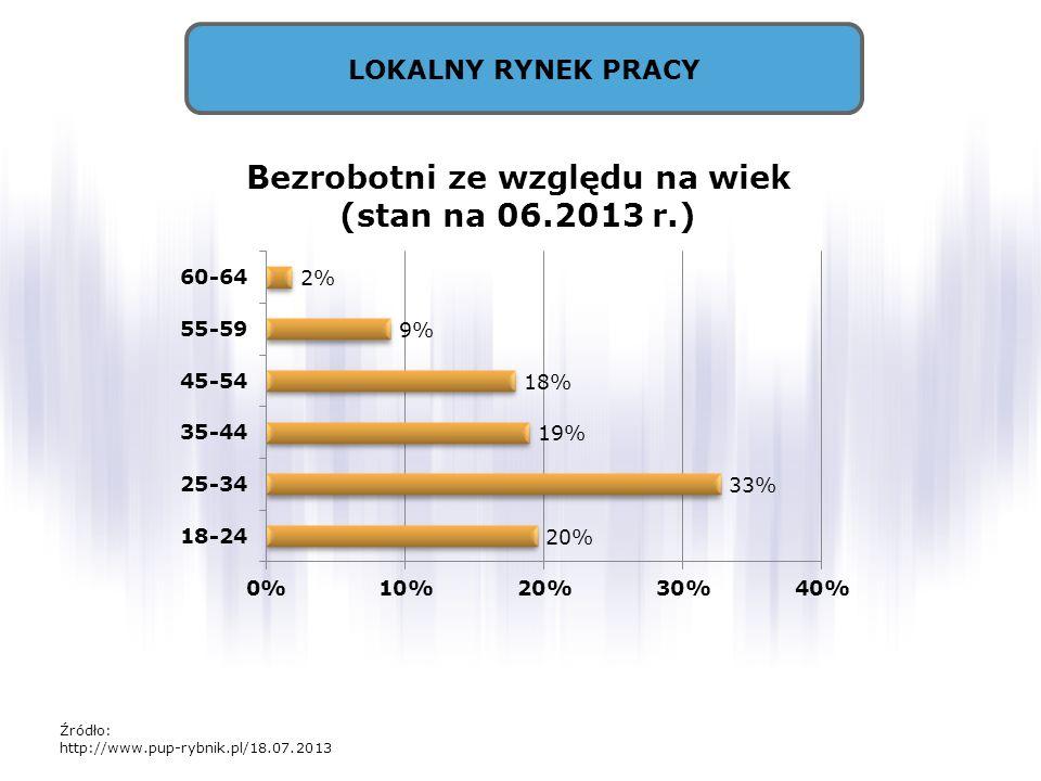 LOKALNY RYNEK PRACY Źródło: http://www.pup-rybnik.pl/18.07.2013