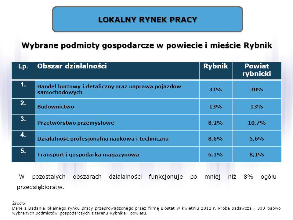 Wybrane podmioty gospodarcze w powiecie i mieście Rybnik