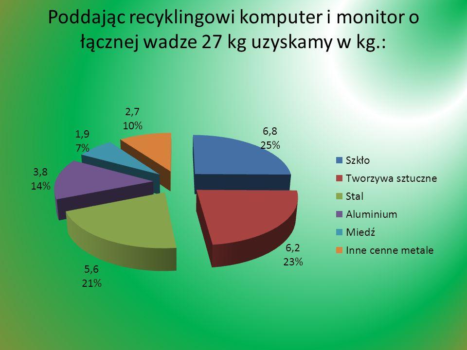 Poddając recyklingowi komputer i monitor o łącznej wadze 27 kg uzyskamy w kg.: