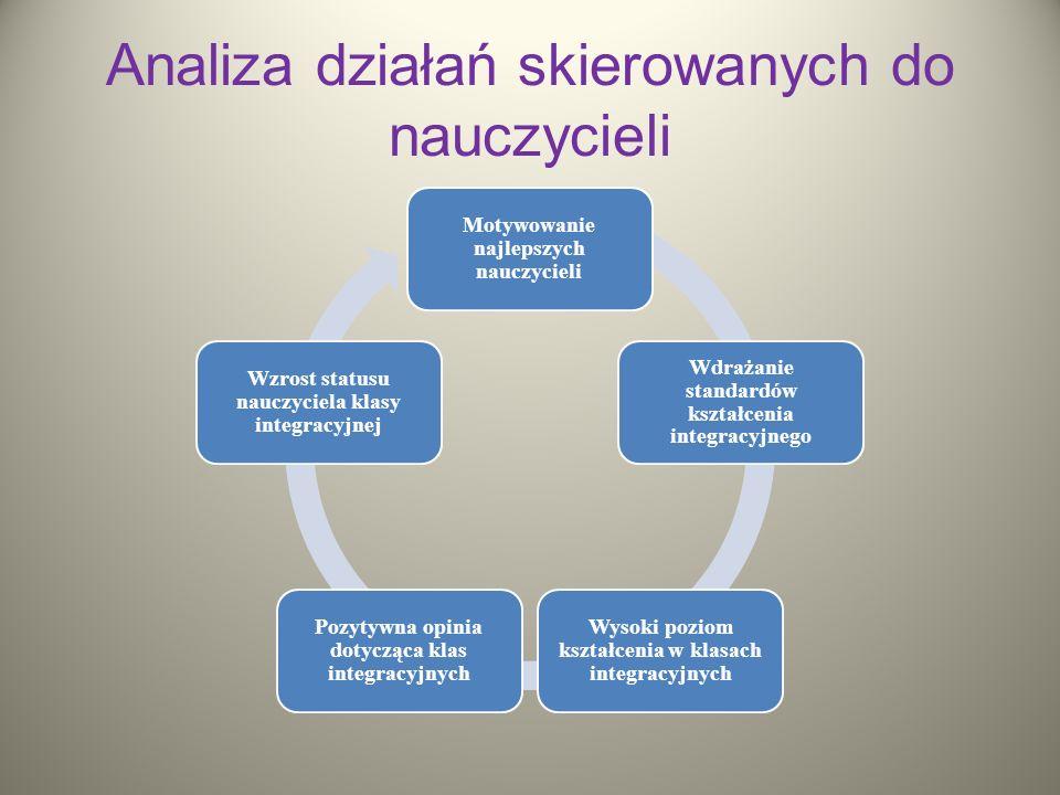 Analiza działań skierowanych do nauczycieli