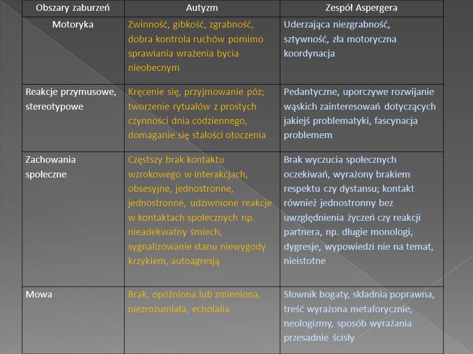 Obszary zaburzeń Autyzm. Zespół Aspergera. Motoryka.