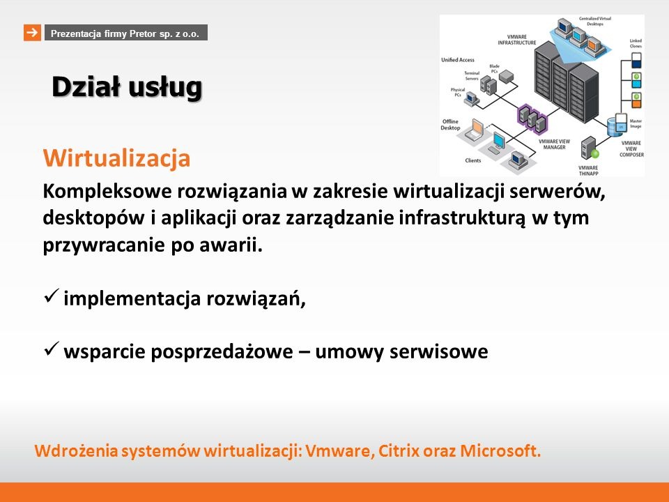 Dział usług Wirtualizacja