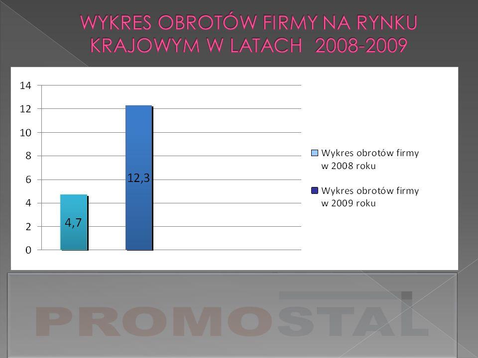 WYKRES OBROTÓW FIRMY NA RYNKU KRAJOWYM W LATACH 2008-2009