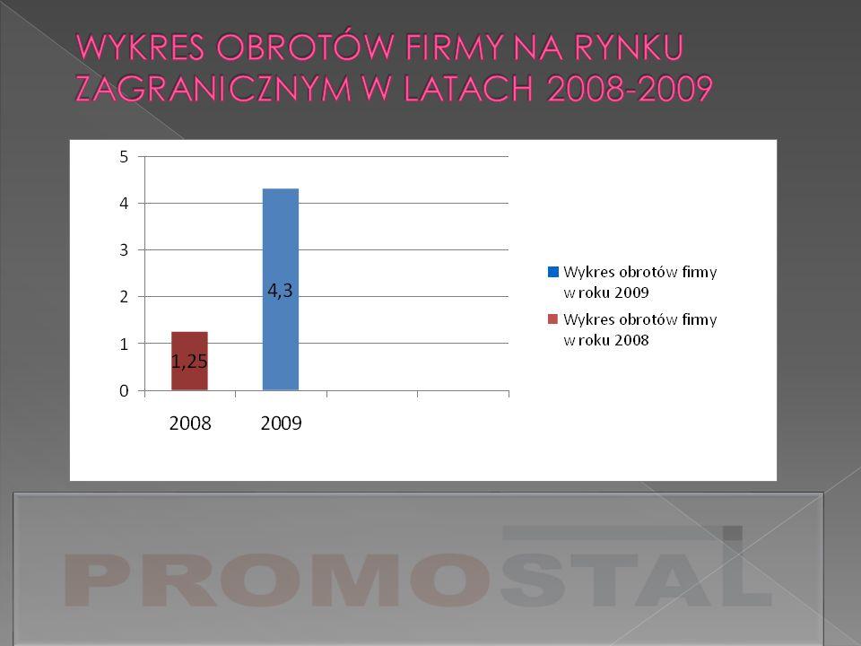 WYKRES OBROTÓW FIRMY NA RYNKU ZAGRANICZNYM W LATACH 2008-2009