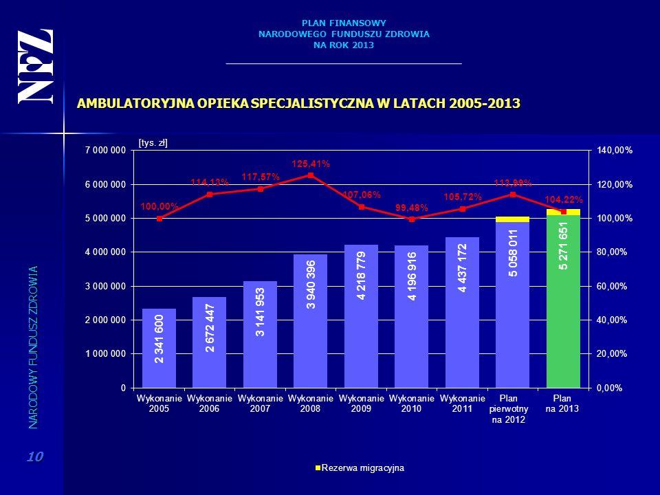 AMBULATORYJNA OPIEKA SPECJALISTYCZNA W LATACH 2005-2013