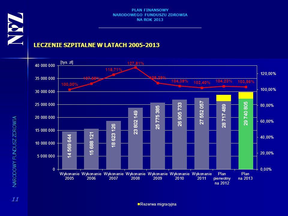 LECZENIE SZPITALNE W LATACH 2005-2013