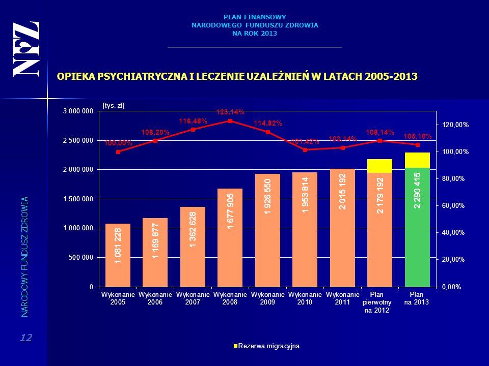 OPIEKA PSYCHIATRYCZNA I LECZENIE UZALEŻNIEŃ W LATACH 2005-2013