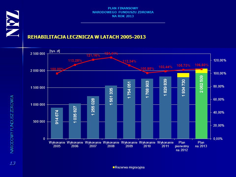 REHABILITACJA LECZNICZA W LATACH 2005-2013