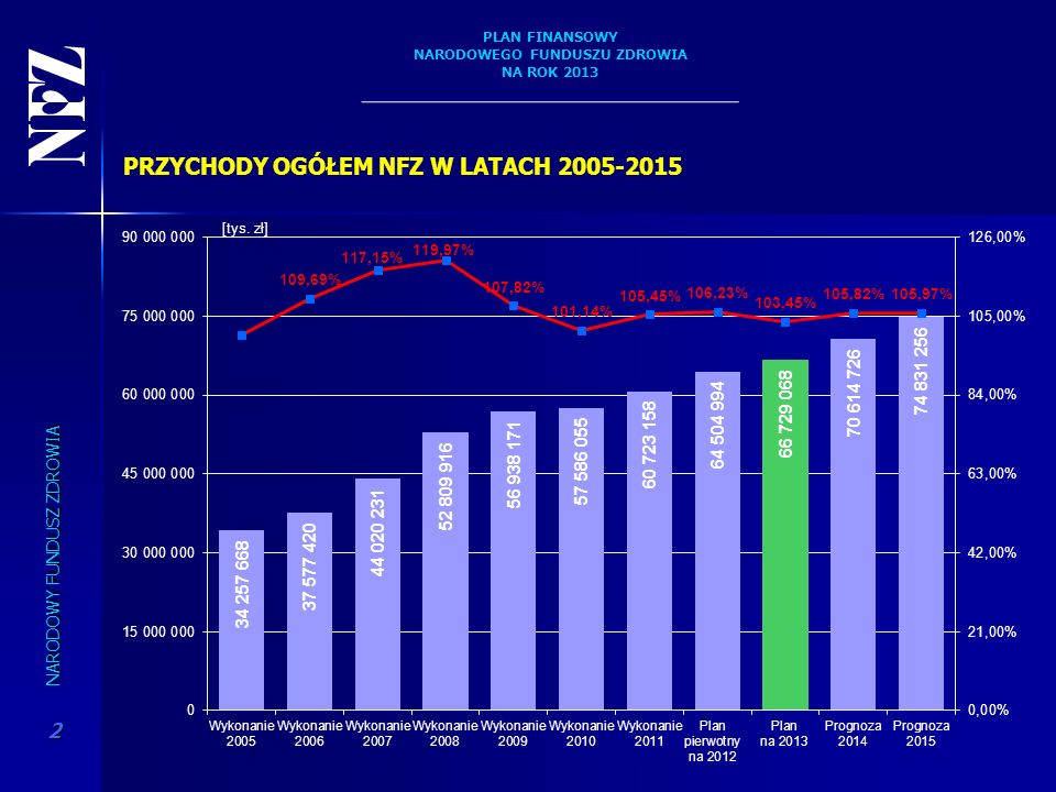 PRZYCHODY OGÓŁEM NFZ W LATACH 2005-2015