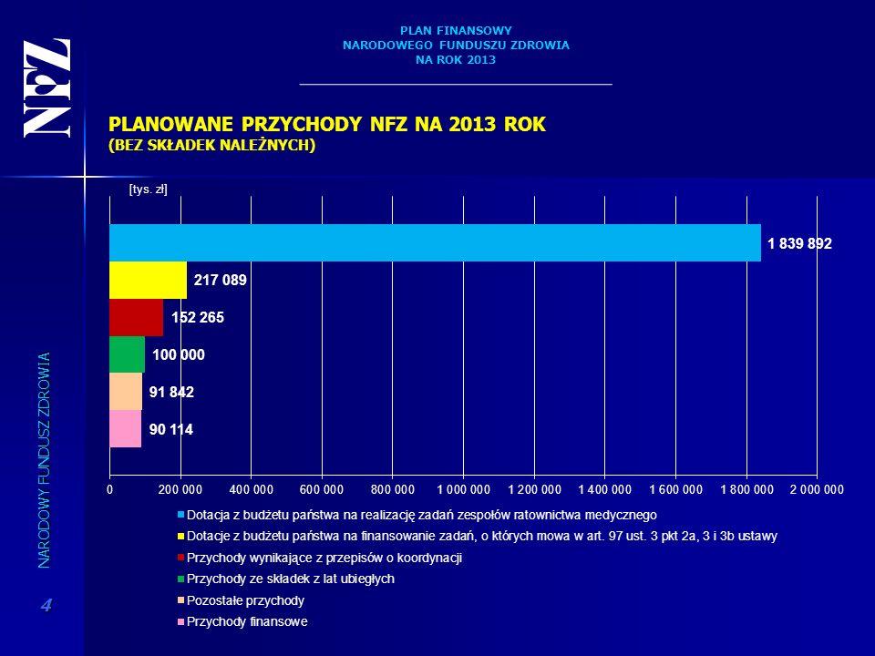 PLANOWANE PRZYCHODY NFZ NA 2013 ROK (BEZ SKŁADEK NALEŻNYCH)