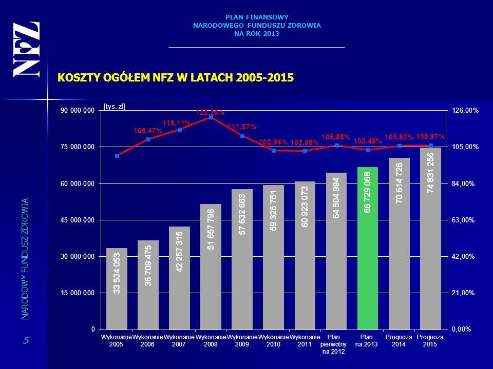 KOSZTY OGÓŁEM NFZ W LATACH 2005-2015