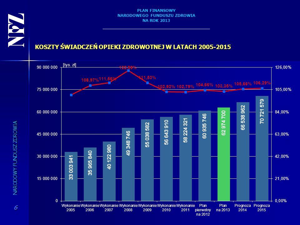 KOSZTY ŚWIADCZEŃ OPIEKI ZDROWOTNEJ W LATACH 2005-2015