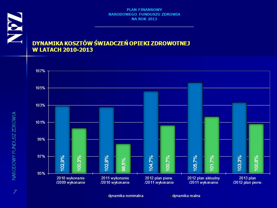 DYNAMIKA KOSZTÓW ŚWIADCZEŃ OPIEKI ZDROWOTNEJ W LATACH 2010-2013