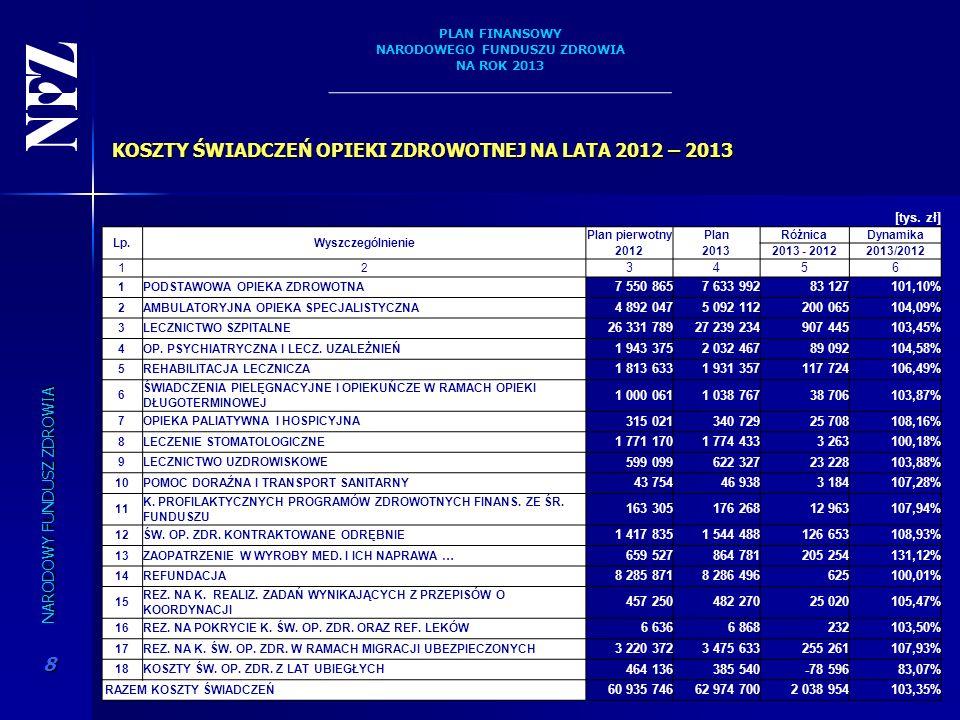 KOSZTY ŚWIADCZEŃ OPIEKI ZDROWOTNEJ NA LATA 2012 – 2013