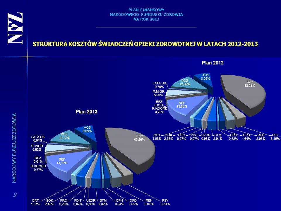 STRUKTURA KOSZTÓW ŚWIADCZEŃ OPIEKI ZDROWOTNEJ W LATACH 2012-2013