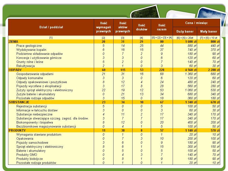 Cennik na dzień 28.02.2011 r. * ceny netto, nie zawierają kosztu wykonania banerów