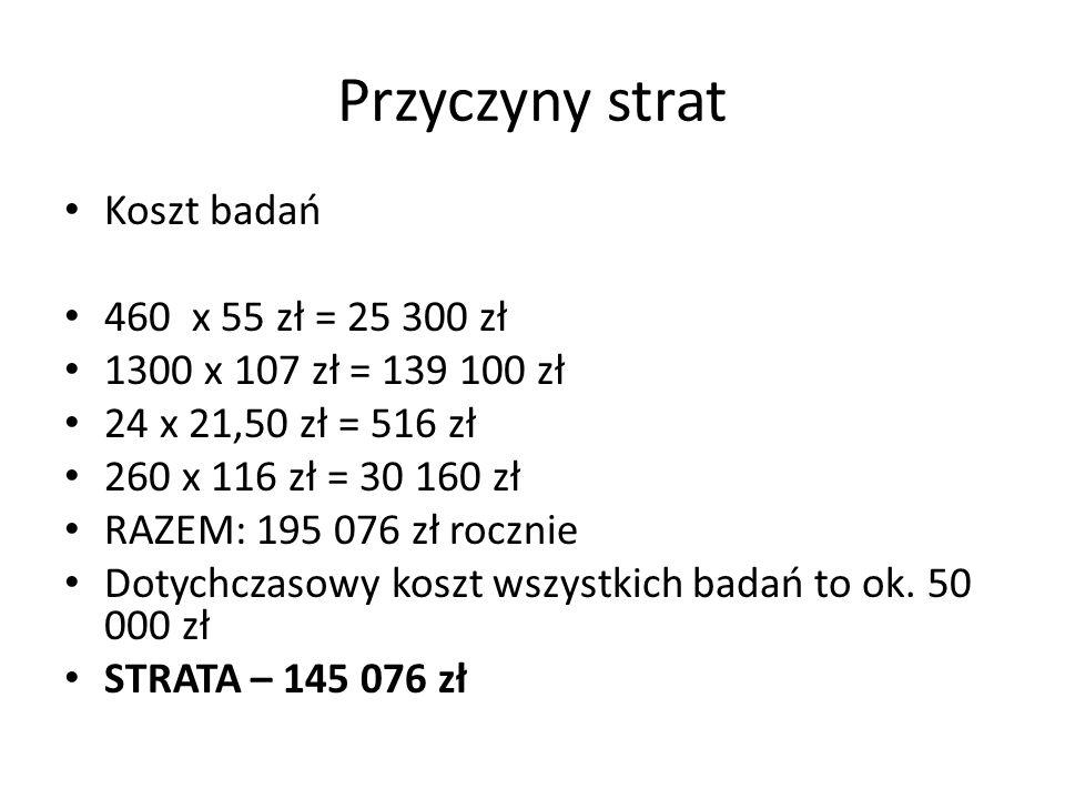 Przyczyny strat Koszt badań 460 x 55 zł = 25 300 zł