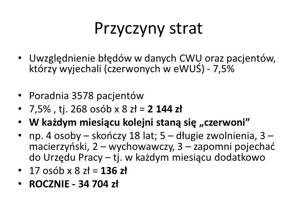 Przyczyny strat Uwzględnienie błędów w danych CWU oraz pacjentów, którzy wyjechali (czerwonych w eWUŚ) - 7,5%