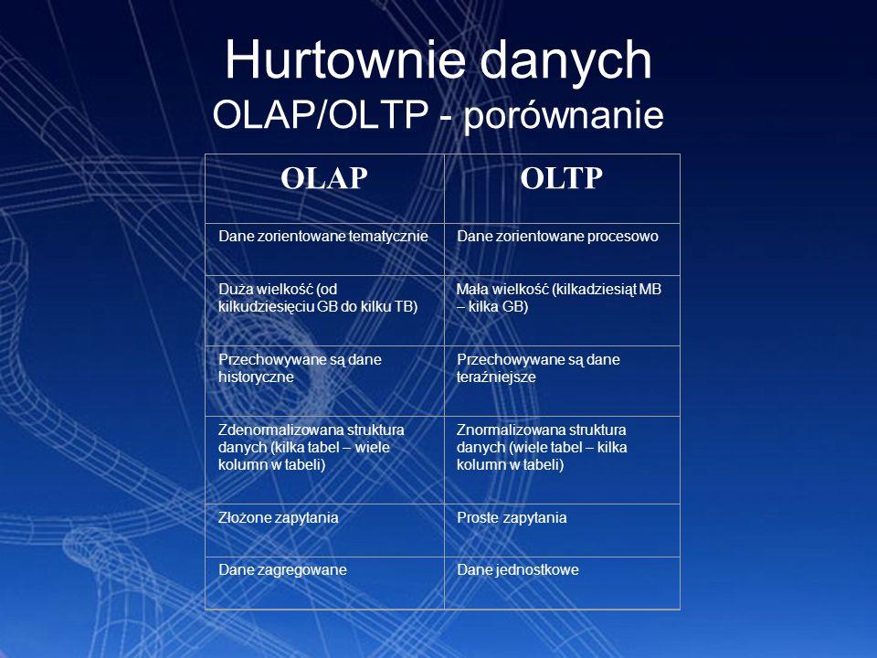 Hurtownie danych OLAP/OLTP - porównanie