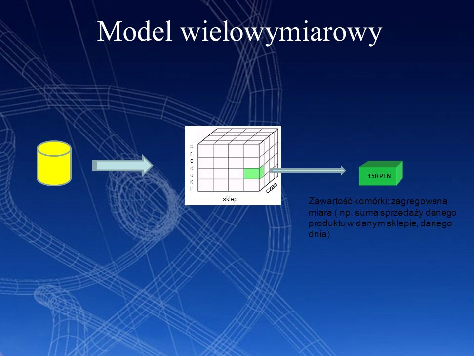 Model wielowymiarowyprodukt. sklep. 150 PLN. czas.
