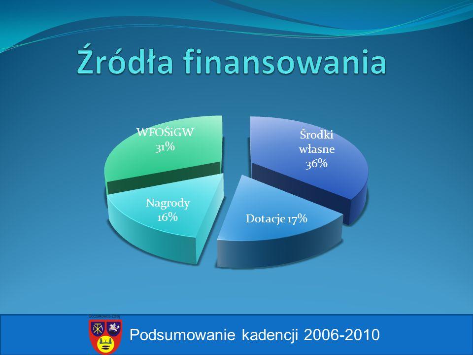 Źródła finansowania Podsumowanie kadencji 2006-2010