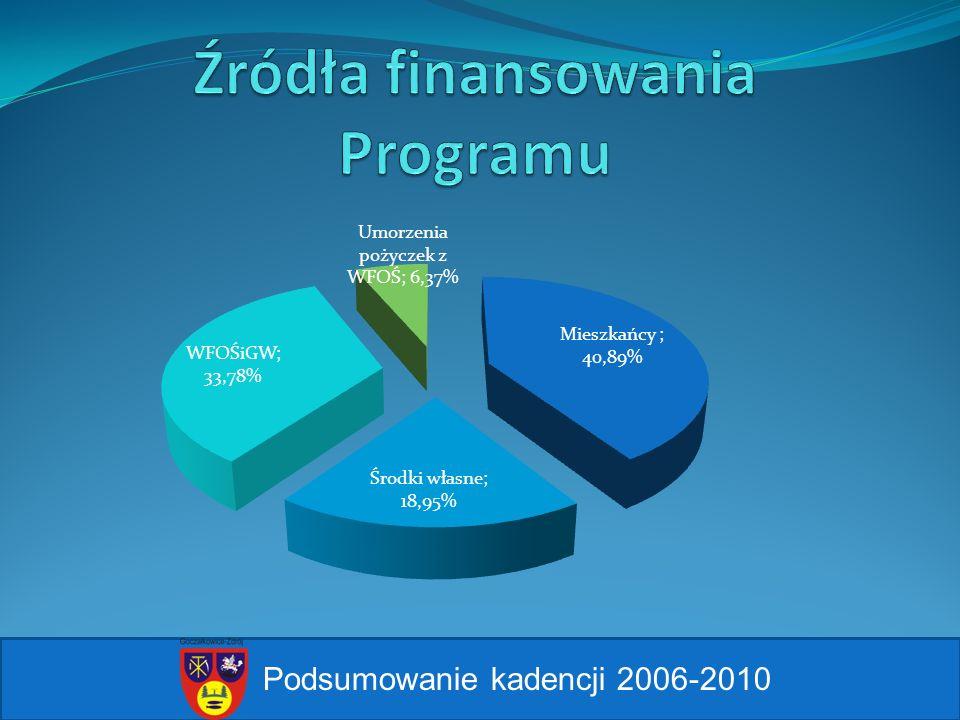 Źródła finansowania Programu