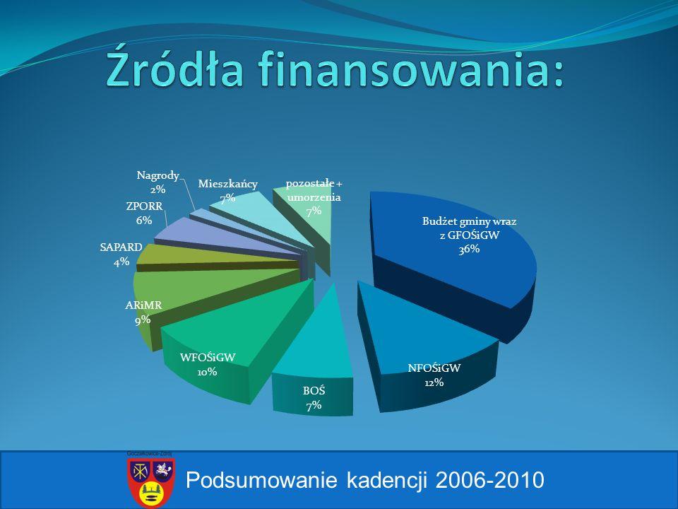 Źródła finansowania: Podsumowanie kadencji 2006-2010