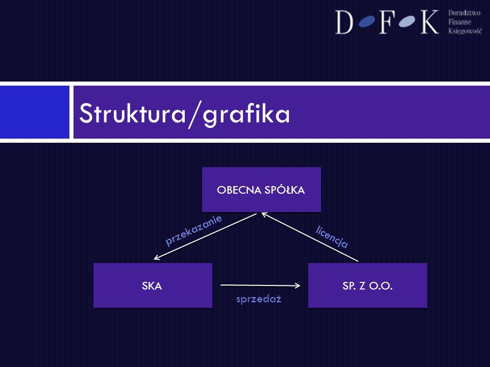 Struktura/grafika OBECNA SPÓŁKA SKA SP. Z O.O. przekazanie sprzedaż
