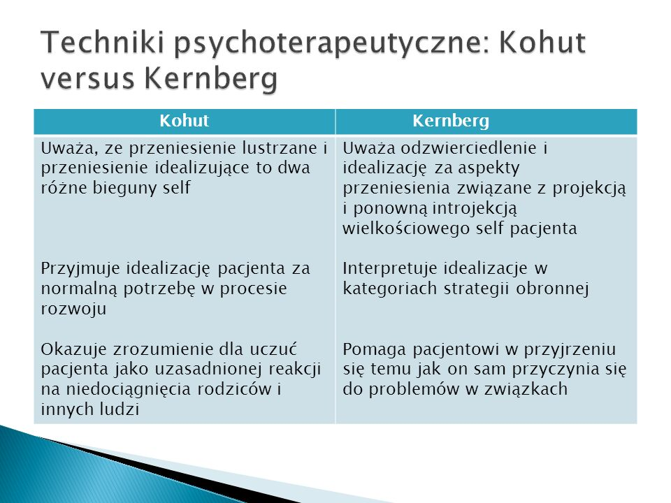 Techniki psychoterapeutyczne: Kohut versus Kernberg