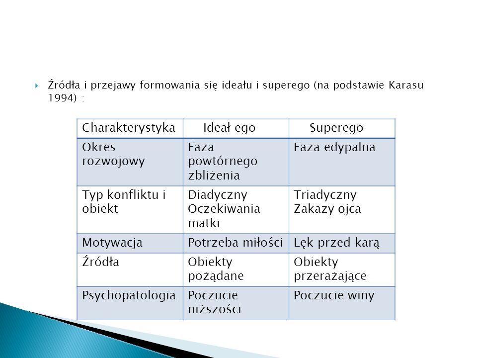 Faza powtórnego zbliżenia Faza edypalna