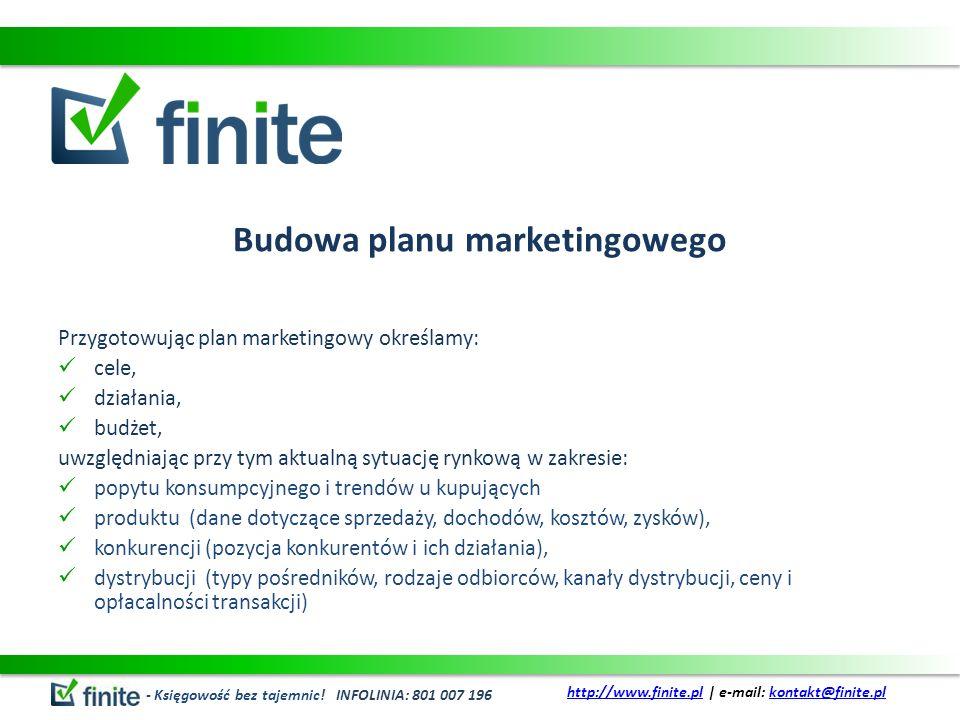 Budowa planu marketingowego