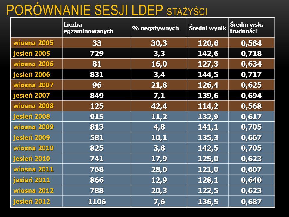 Porównanie sesji LDEP stażyści