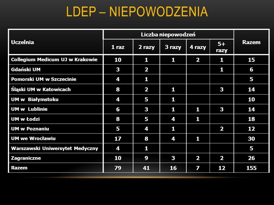 LDEP – niepowodzenia Uczelnia Liczba niepowodzeń Razem 1 raz 2 razy