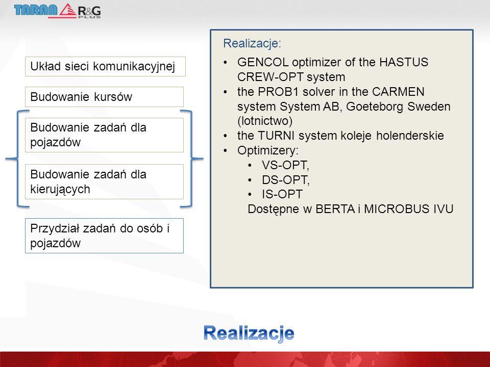 Realizacje Realizacje: GENCOL optimizer of the HASTUS CREW-OPT system