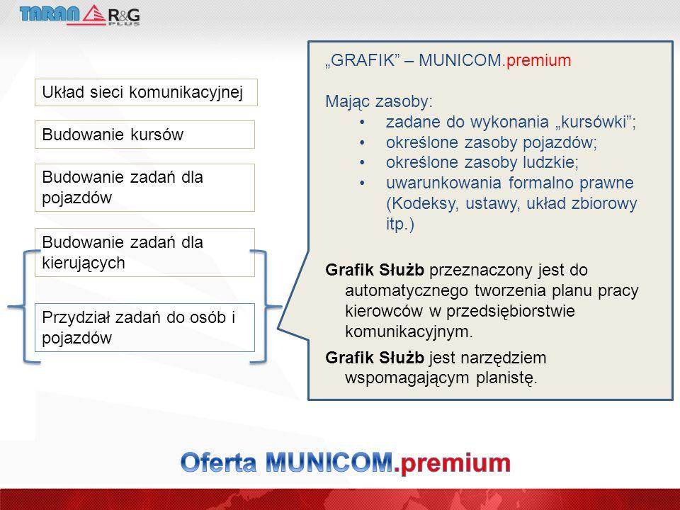 Oferta MUNICOM.premium