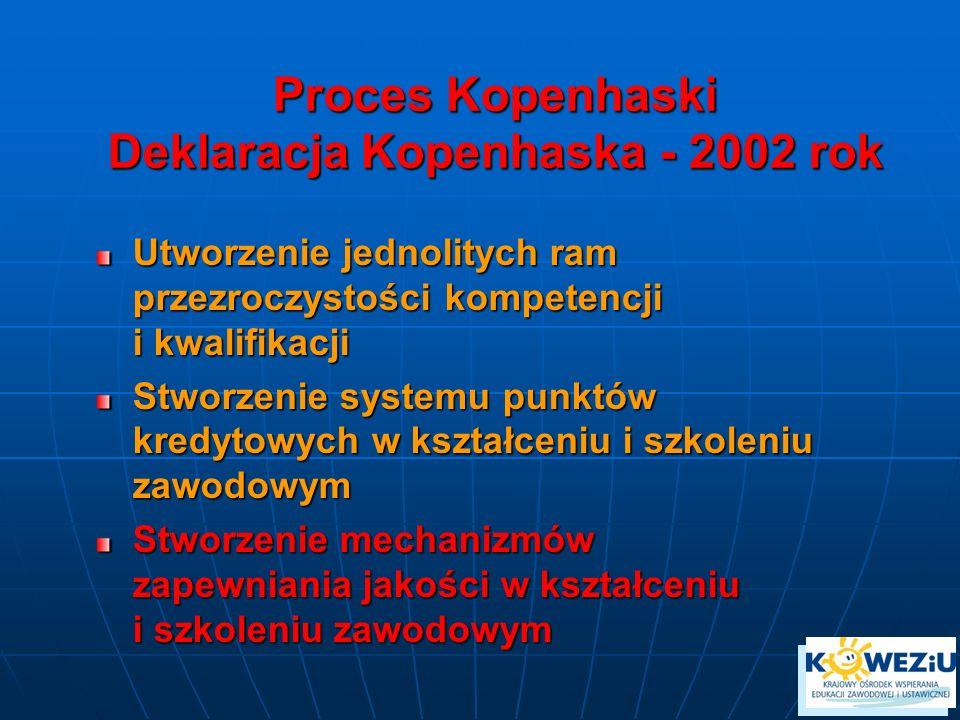 Proces Kopenhaski Deklaracja Kopenhaska - 2002 rok