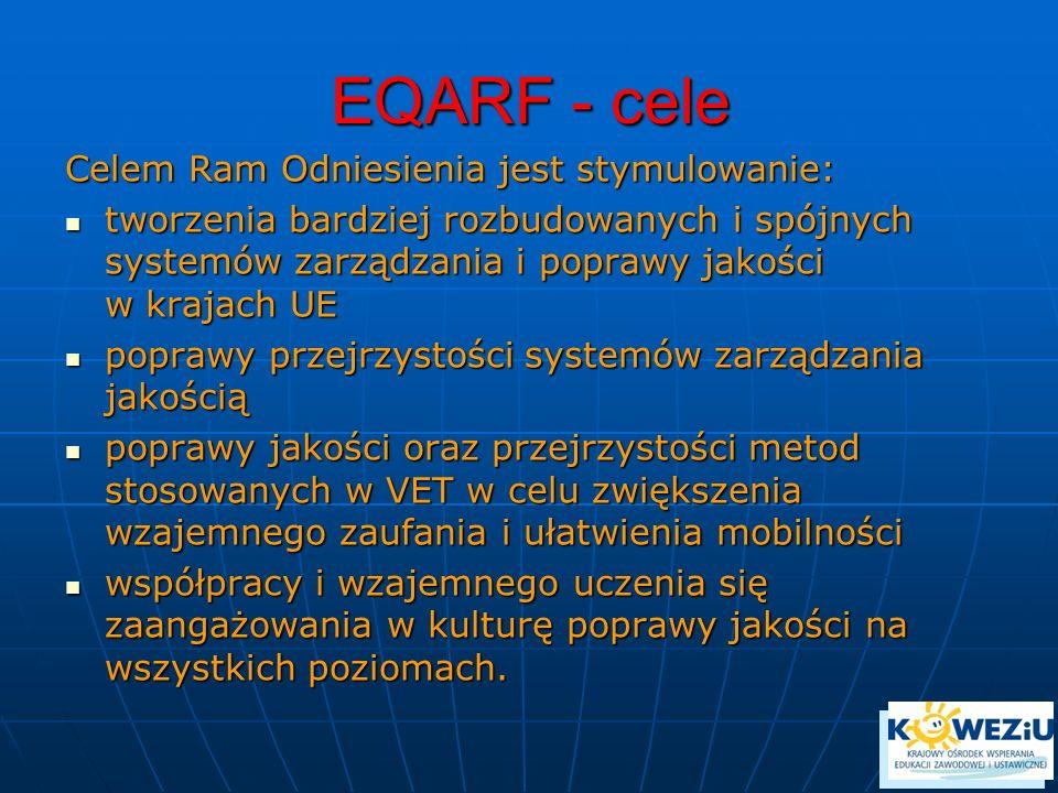 EQARF - cele Celem Ram Odniesienia jest stymulowanie:
