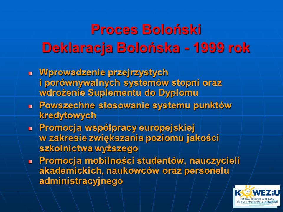 Proces Boloński Deklaracja Bolońska - 1999 rok