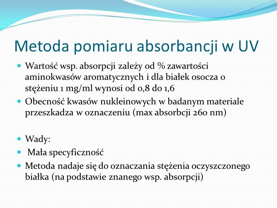 Metoda pomiaru absorbancji w UV