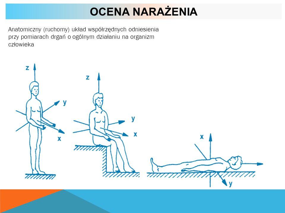 Ocena narażeniaAnatomiczny (ruchomy) układ współrzędnych odniesienia przy pomiarach drgań o ogólnym działaniu na organizm człowieka.