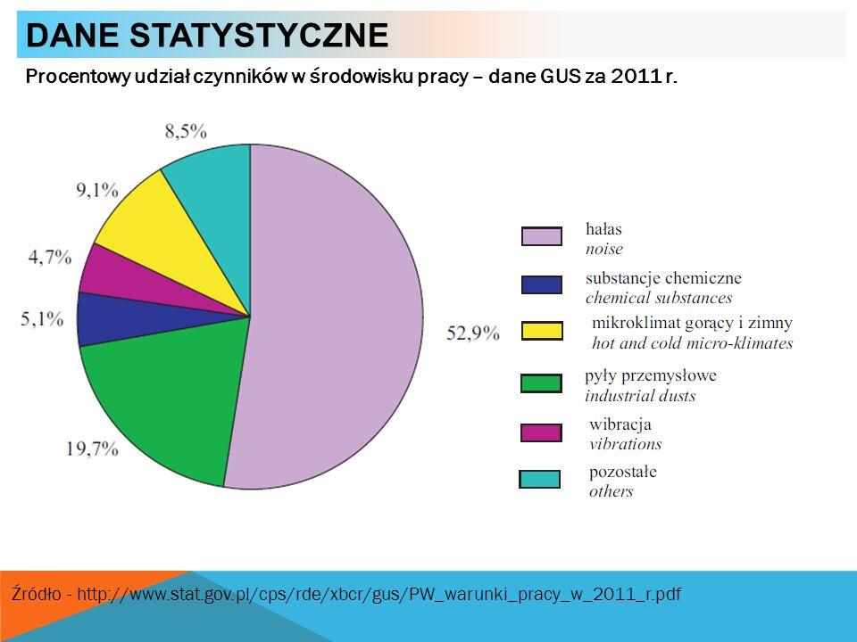Dane statystyczne Procentowy udział czynników w środowisku pracy – dane GUS za 2011 r.