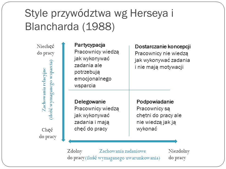 Style przywództwa wg Herseya i Blancharda (1988)