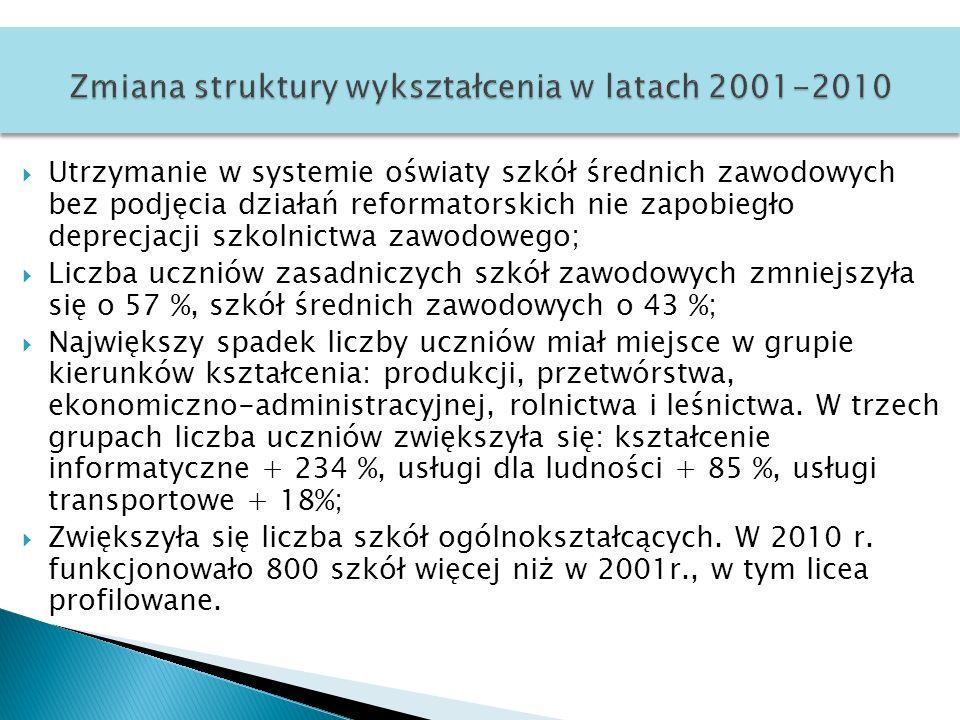 Zmiana struktury wykształcenia w latach 2001-2010