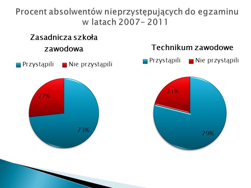Procent absolwentów nieprzystępujących do egzaminu w latach 2007- 2011