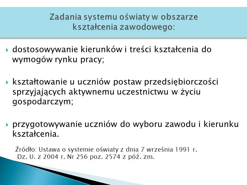 Zadania systemu oświaty w obszarze kształcenia zawodowego:
