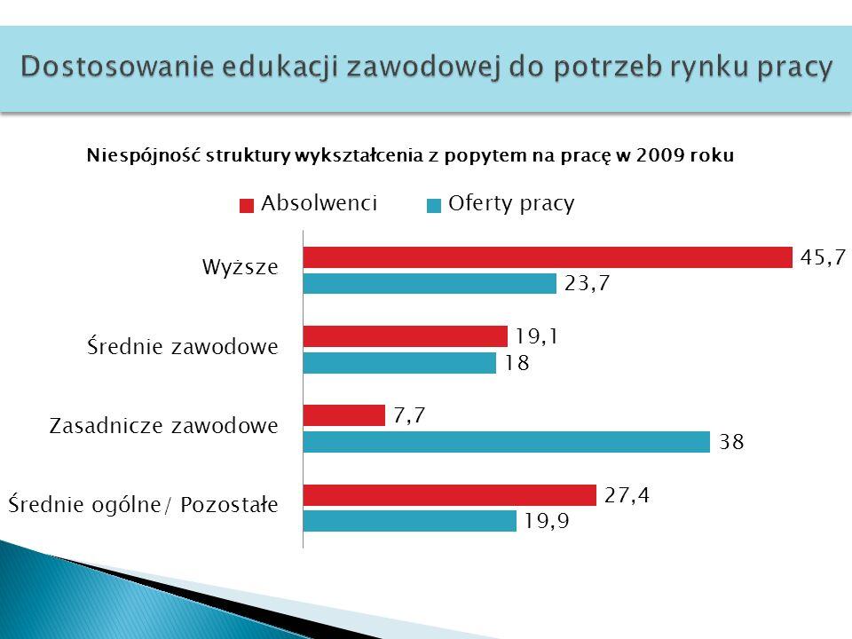 Dostosowanie edukacji zawodowej do potrzeb rynku pracy